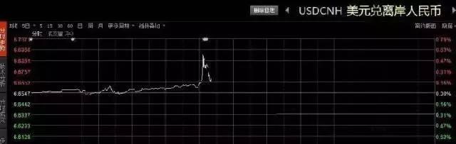 """离岸人民币坐""""过山车"""":直线跳水下破6.7, 2个月前购买美元资产,省下不少人民币"""
