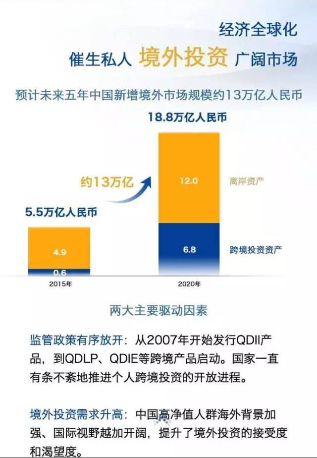 2016中国私人银行财富报告:逆势增长、全球配置-律格资本官网-律格研究