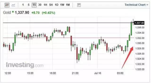 欧洲再出黑天鹅! 黄金瞬间飞天 周一市场将大逆转?-律格资本官网-律格研究
