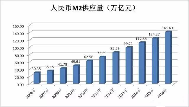 半年印出俄国,1年印出英国,1年半印出个日本,人民币你怎能不贬值?