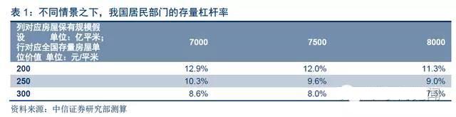 """中国房贷大爆炸,马上要""""赶日超美""""?真相是这样的-律格资本官网-律格研究"""